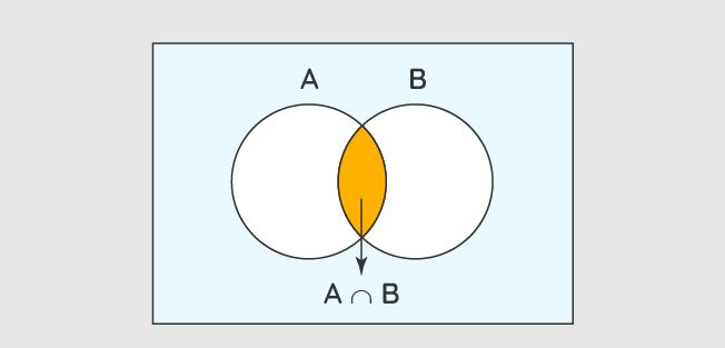 What Are the Very Basic Steps to Learn the Bayes Theorem Perfectly?